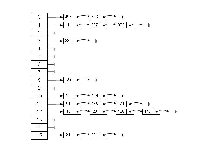 有关pascal哈希表的小论文 Pascal题库系统论