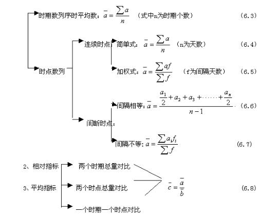 数列的知识结构树状图