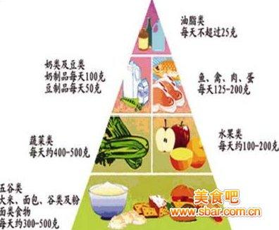 膳食金字塔手绘