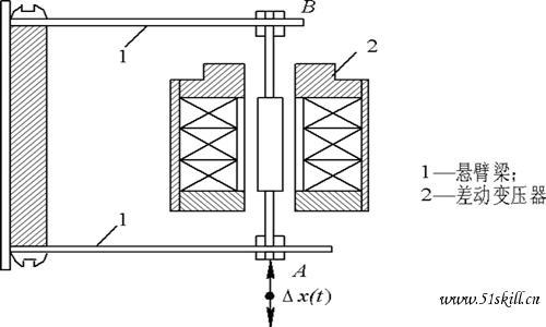利用变压器作用原理把被测位移转换为初