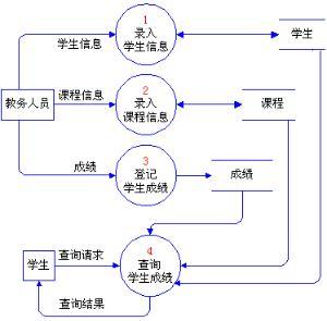 diagram,数据流程图 数据流程图(data flow diagram,dfd)是一种结构化