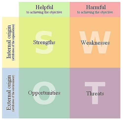 strenghts and weaknesses