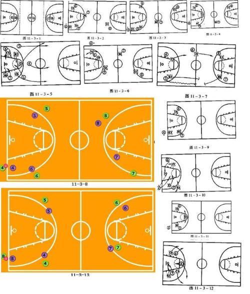 篮球全队防守战术配合