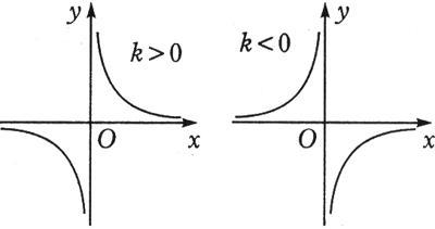 分式与反比例函数