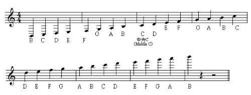 要确定五线谱上线间所代表的音高图片