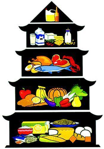 膳食宝塔图片