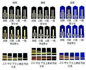 陆军军衔――将官校官尉官文职干部学员士兵