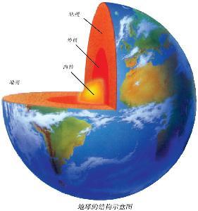地球圈层手绘图