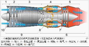 轴流式涡喷发动机的主要结构如图,空气首先进入进气道,因为飞机图片