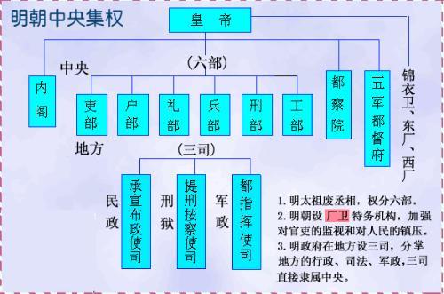 宋朝知识结构图