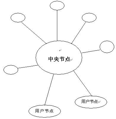 星型拓扑结构的网络属于集中控制型网络,整个网络由中心节点执行