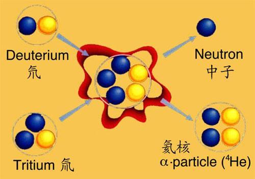 初中物理核裂变 核聚变用途