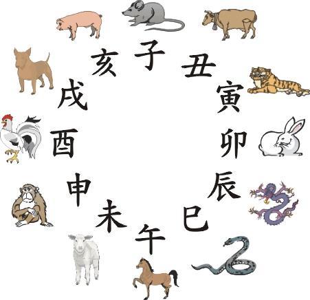 即常说的:子鼠,丑牛,寅虎