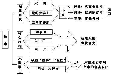专制主义中央集权制度-+搜搜百科