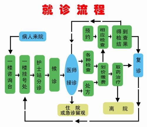 医院地址 地 址 : 上海市虹口区水电路526号(海虹宾馆南侧),乘地铁3