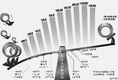 出生人口性别比正常值_襄阳市 计生 公布 两非 黑名单 通报首批涉案单位