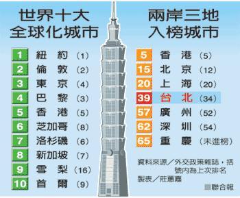 世界城市排名_世界名犬排名前100图