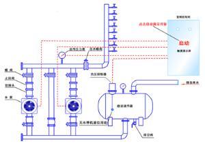 无负压供水设备图片; 水箱进水浮球阀关闭;水位下降; 无负压供水原理图片