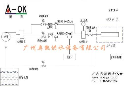 广州奥凯无塔供水设备有限公司