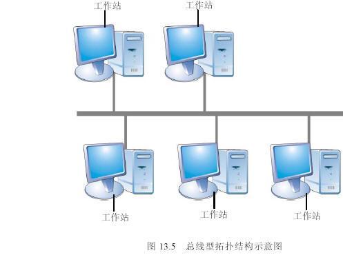 网络拓扑结构 - 搜搜百科