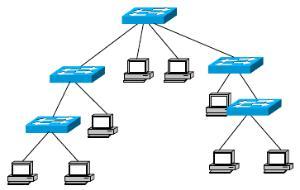拓扑_树形网络拓扑结构