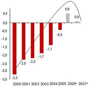 经济总量与财政收支的关系_经费供给与财政收支