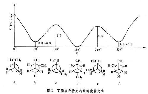 3-二甲基丁烷的构象能Δe(kj/mol):h