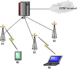 无绳移动通信系统