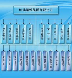 质量组织结构图