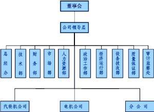 組織結構    圖片