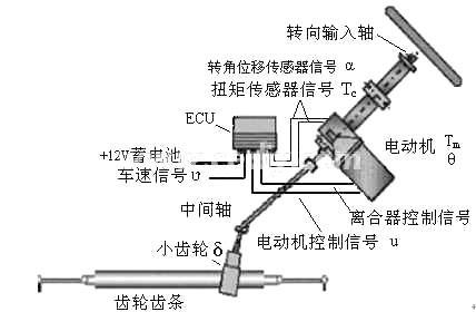 供转向助力,省去了液压动力转向系统所必需的动力图片