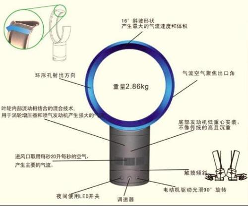 风扇电机原理图解