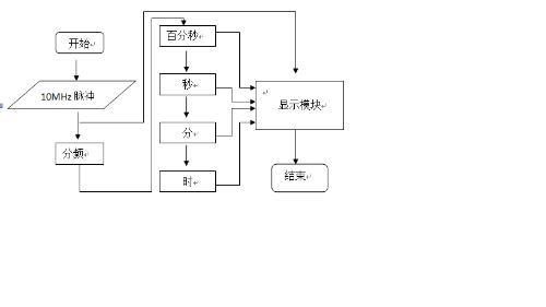 整个数字秒表的设计流程图如下:<?
