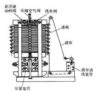 立式压滤机