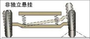 非独立悬挂系统具有结构简单,成本低,强度高,保养容易,行车中前轮定位图片