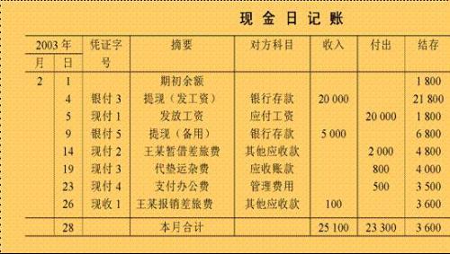 现金日记账的登记方法图片