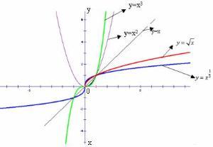 类似容b*y�!�m~y�N��nj~[_0才进入函数的值域; e的负x次方图像; y=根号x的图像y等于根号x的图像