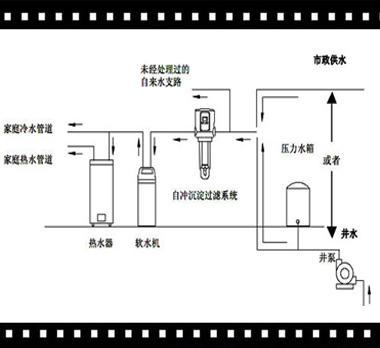 前置过滤器工作原理图
