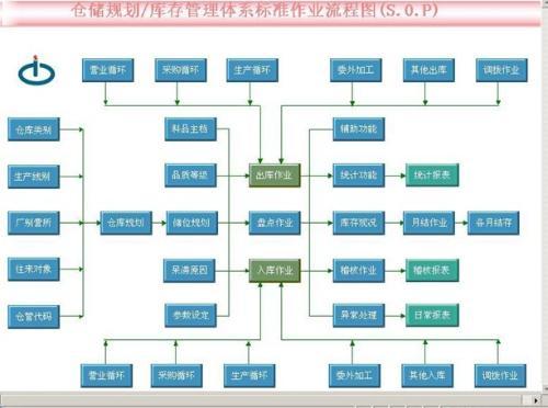 程序设计的步骤和方法