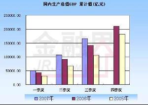 GDP缩减指数
