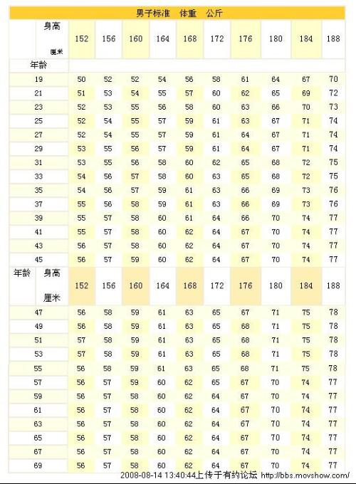 儿童标准体重的计算,简便的方法是