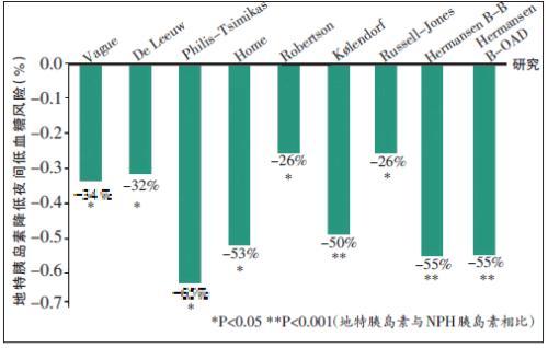 无论对于1型或2型糖尿病患者,地特胰岛素在与nph胰岛素达到相似血糖