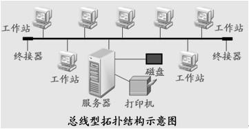 总线型拓扑结构是指:网络上的所有计算机都通过一