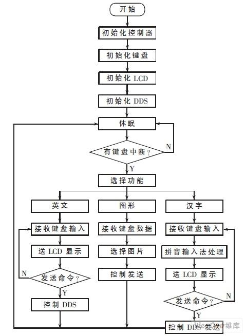初始过程流程图指对某一产品预期的制造过程的早期描述,制造图片