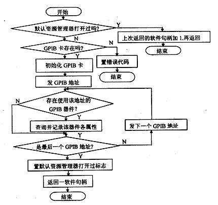 初始过程流程图