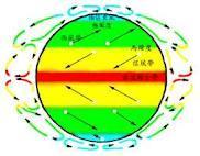 系或气压带风带,地球上的风带和喘流由三个对流环流(三圈环流)所推动图片