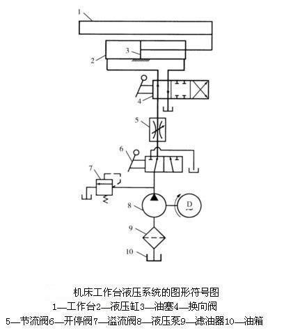 调节截流阀5的阀口通流面积,便可控制液压缸右腔的回液流量,达到控制图片