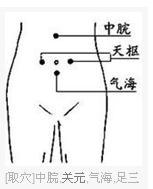 脐上三寸穴位_易灸灸中医艾灸治疗宫寒找准四个穴位很关键