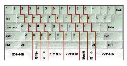 正确打字手放键盘软件_手指怎样在键盘上放才正确