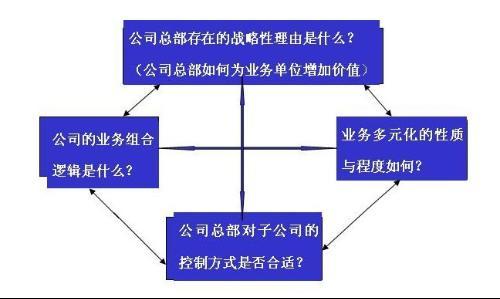 职能部门战略是企业总体战略实施的重要环节